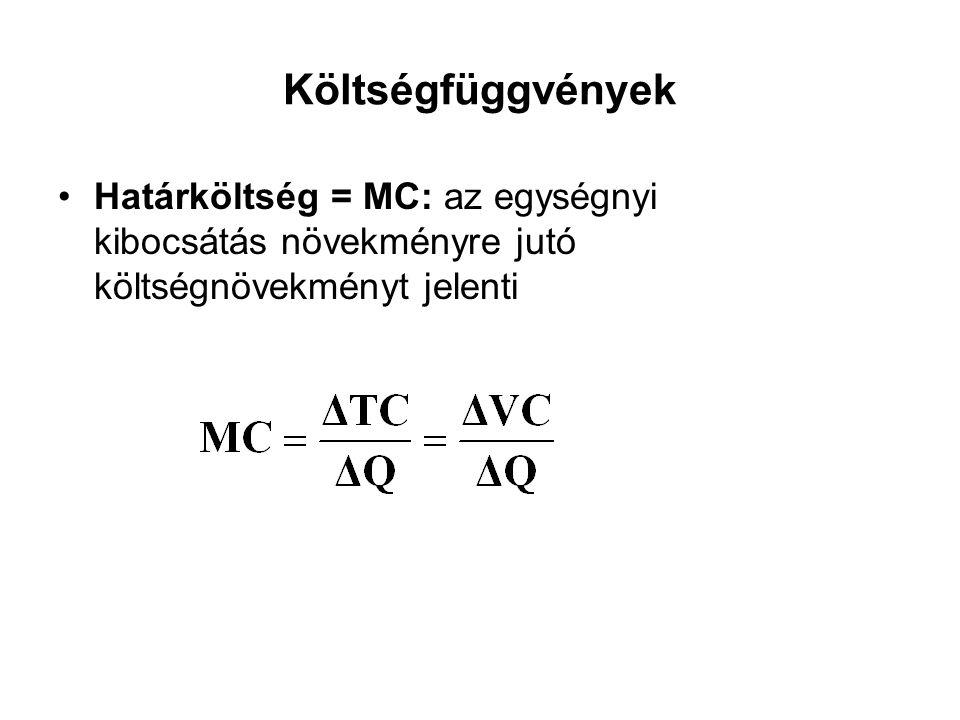 Költségfüggvények Határköltség = MC: az egységnyi kibocsátás növekményre jutó költségnövekményt jelenti