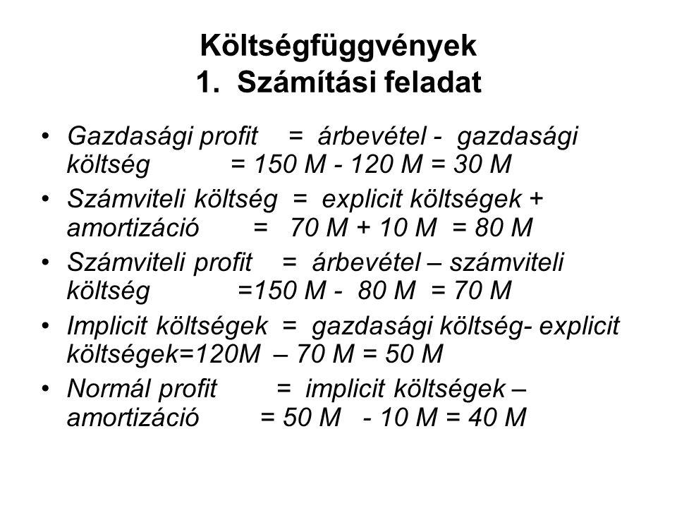 Költségfüggvények 1. Számítási feladat Gazdasági profit = árbevétel - gazdasági költség = 150 M - 120 M = 30 M Számviteli költség = explicit költségek