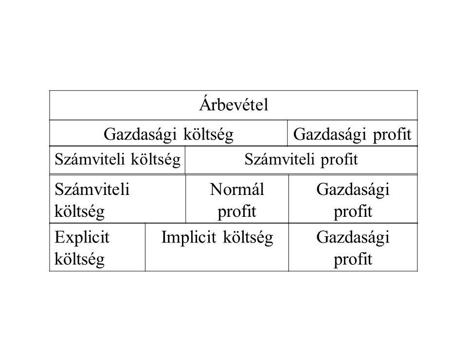 Árbevétel Gazdasági költségGazdasági profit Számviteli költségSzámviteli profit Számviteli költség Normál profit Gazdasági profit Explicit költség Implicit költségGazdasági profit