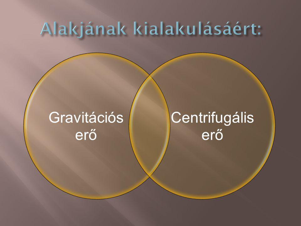 Gravitációs erő Centrifugális erő
