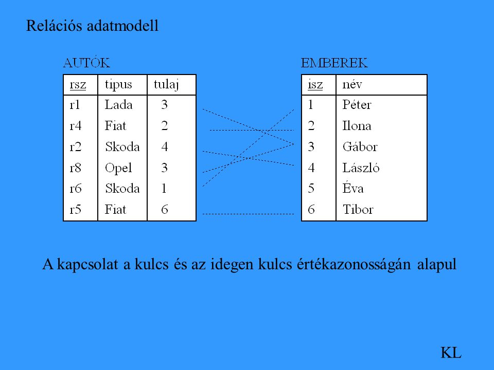 Relációs adatmodell KL A kapcsolat a kulcs és az idegen kulcs értékazonosságán alapul