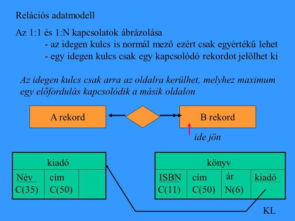 Relációs adatmodell KL Az 1:1 és 1:N kapcsolatok ábrázolása - az idegen kulcs is normál mező ezért csak egyértékű lehet - egy idegen kulcs csak egy kapcsolódó rekordot jelölhet ki Az idegen kulcs csak arra az oldalra kerülhet, melyhez maximum egy előfordulás kapcsolódik a másik oldalon A rekordB rekord ide jön könyv ISBN C(11) cím C(50) ár N(6) kiadó Név C(35) cím C(50)