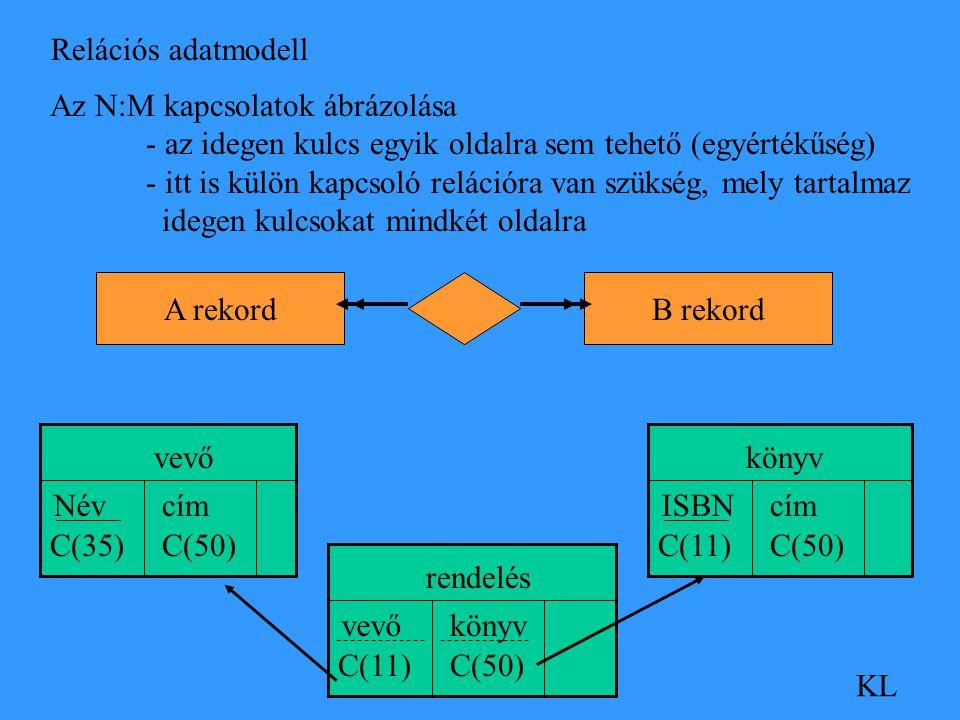 Relációs adatmodell KL Az N:M kapcsolatok ábrázolása - az idegen kulcs egyik oldalra sem tehető (egyértékűség) - itt is külön kapcsoló relációra van szükség, mely tartalmaz idegen kulcsokat mindkét oldalra A rekordB rekord könyv ISBN C(11) cím C(50) vevő cím C(50) Név C(35) rendelés vevő C(11) könyv C(50)