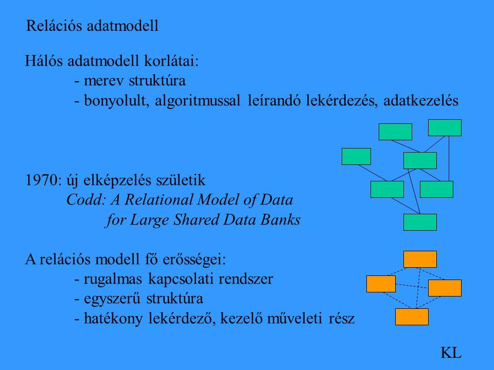 Relációs adatmodell KL Hálós adatmodell korlátai: - merev struktúra - bonyolult, algoritmussal leírandó lekérdezés, adatkezelés 1970: új elképzelés születik Codd: A Relational Model of Data for Large Shared Data Banks A relációs modell fő erősségei: - rugalmas kapcsolati rendszer - egyszerű struktúra - hatékony lekérdező, kezelő műveleti rész