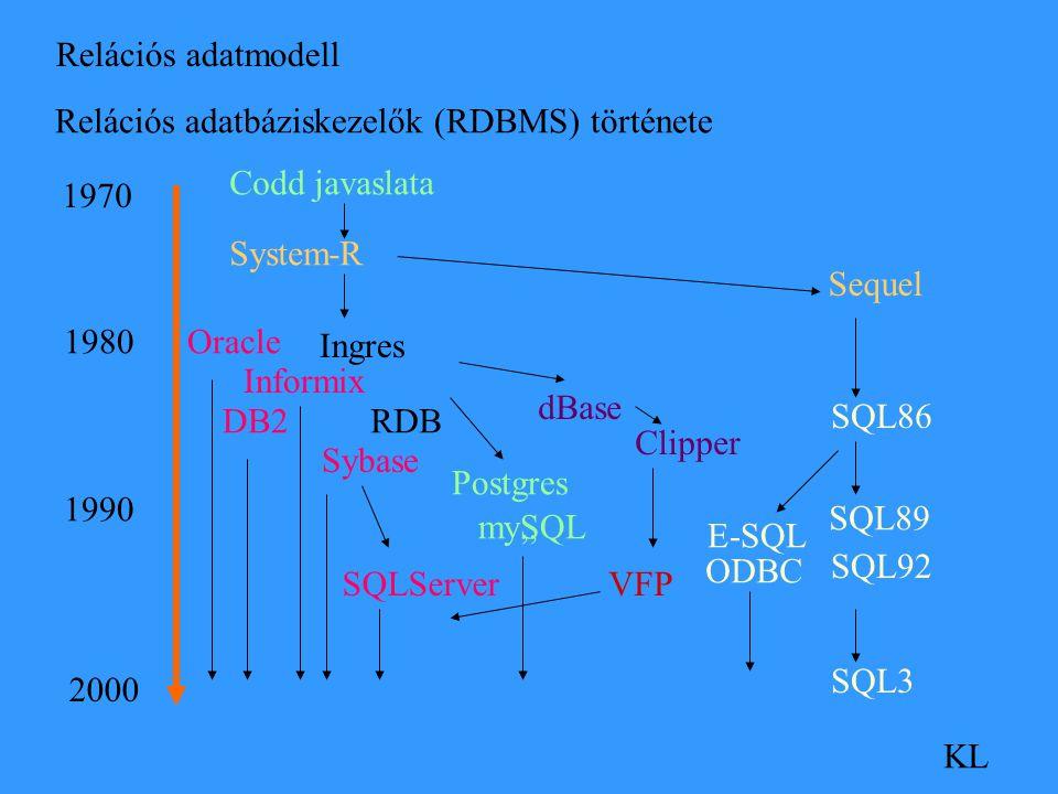 Relációs adatmodell KL Relációs adatbáziskezelők (RDBMS) története 1970 2000 1980 1990 Codd javaslata System-R Oracle Sequel Informix dBase DB2RDB Sybase Postgres Ingres mySQL Clipper SQLServer SQL86,, SQL89 SQL92 SQL3 ODBC E-SQL VFP