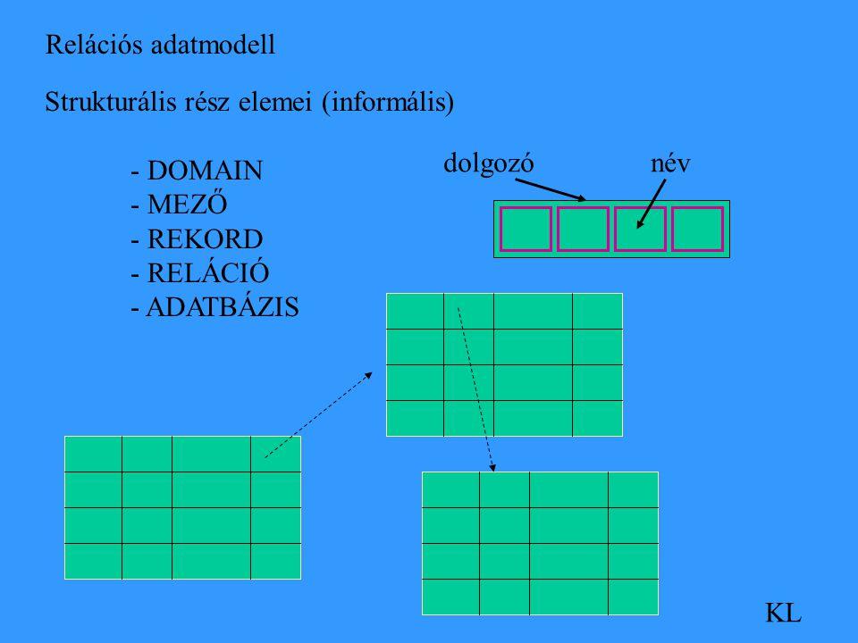 Relációs adatmodell KL Strukturális rész elemei (informális) - DOMAIN - MEZŐ - REKORD - RELÁCIÓ - ADATBÁZIS névdolgozó