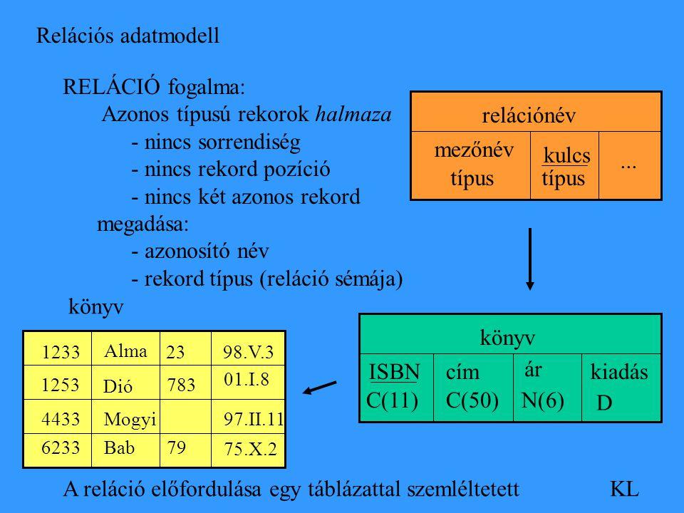 Relációs adatmodell KL RELÁCIÓ fogalma: Azonos típusú rekorok halmaza - nincs sorrendiség - nincs rekord pozíció - nincs két azonos rekord megadása: -