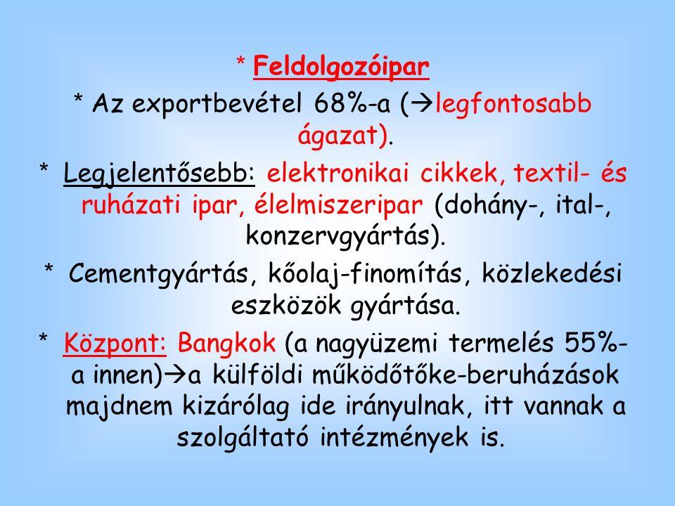 * Feldolgozóipar * Az exportbevétel 68%-a (  legfontosabb ágazat). * Legjelentősebb: elektronikai cikkek, textil- és ruházati ipar, élelmiszeripar (d