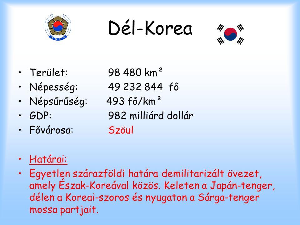 Dél-Korea Terület:98 480 km² Népesség:49 232 844 fő Népsűrűség: 493 fő/km² GDP:982 milliárd dollár Fővárosa:Szöul Határai: Egyetlen szárazföldi határa
