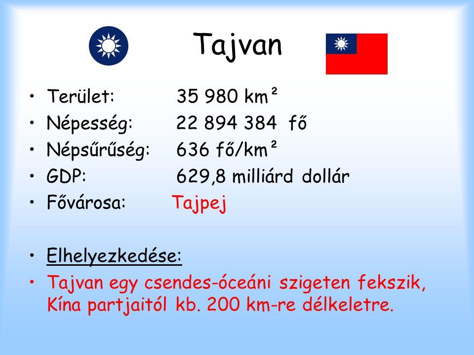 Tajvan Terület: 35 980 km² Népesség: 22 894 384 fő Népsűrűség: 636 fő/km² GDP: 629,8 milliárd dollár Fővárosa:Tajpej Elhelyezkedése: Tajvan egy csende