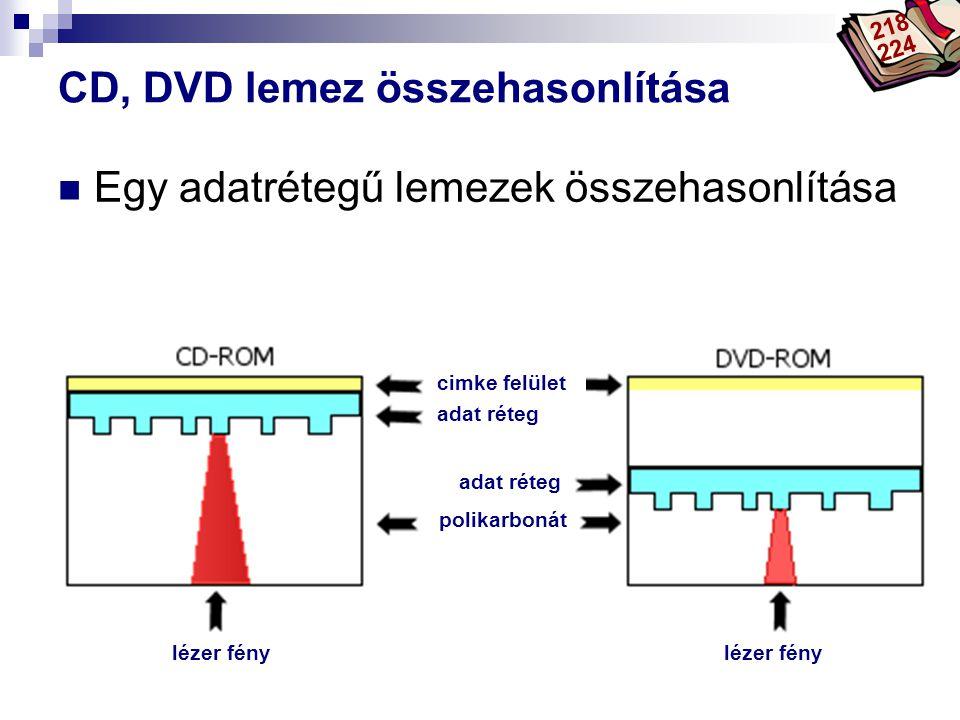 Bóta Laca CD, DVD lemez összehasonlítása Egy adatrétegű lemezek összehasonlítása lézer fény adat réteg cimke felület polikarbonát 218 224