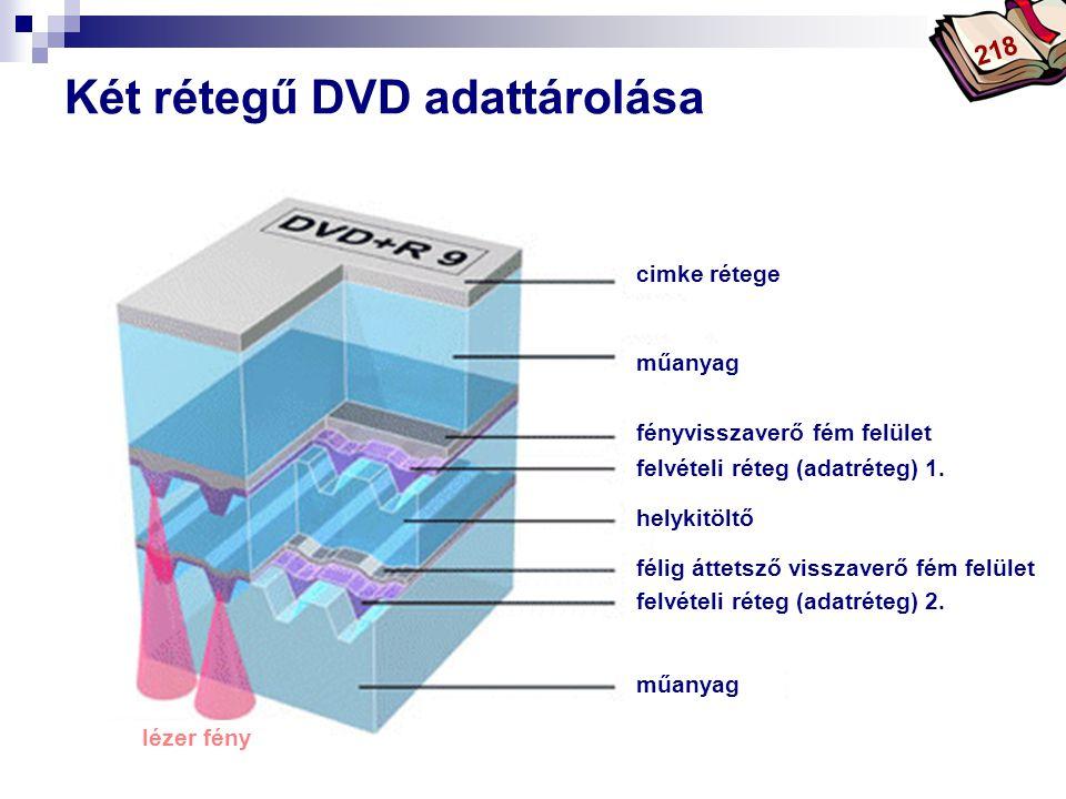 Bóta Laca Két rétegű DVD adattárolása cimke rétege műanyag fényvisszaverő fém felület felvételi réteg (adatréteg) 1. helykitöltő műanyag lézer fény fe