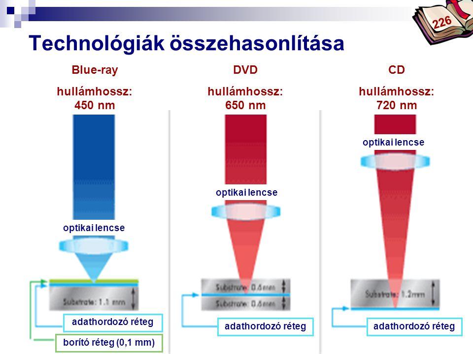 Bóta Laca Technológiák összehasonlítása Blue-ray hullámhossz: 450 nm DVD hullámhossz: 650 nm CD hullámhossz: 720 nm adathordozó réteg optikai lencse a