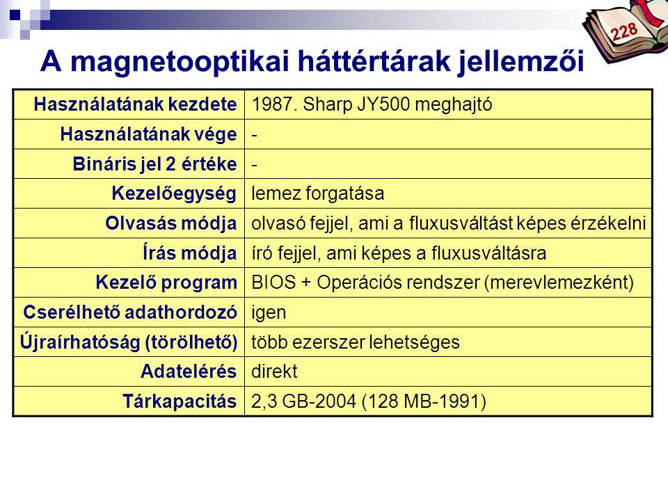 Bóta Laca A magnetooptikai háttértárak jellemzői Használatának kezdete1987. Sharp JY500 meghajtó Használatának vége- Bináris jel 2 értéke- Kezelőegysé