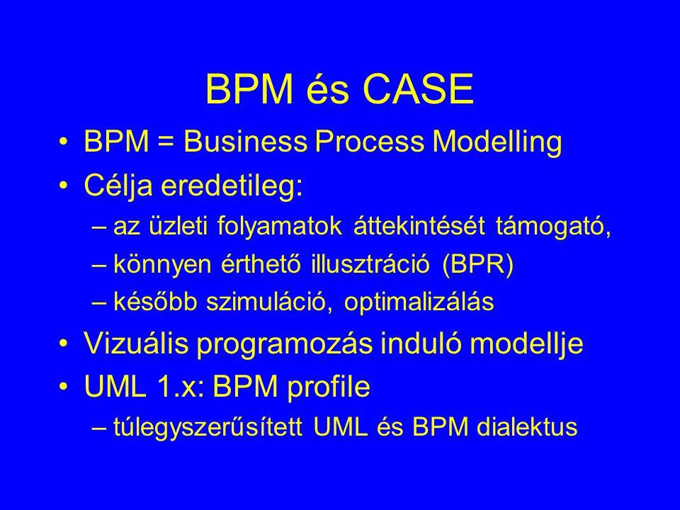BPM és CASE BPM = Business Process Modelling Célja eredetileg: –az üzleti folyamatok áttekintését támogató, –könnyen érthető illusztráció (BPR) –később szimuláció, optimalizálás Vizuális programozás induló modellje UML 1.x: BPM profile –túlegyszerűsített UML és BPM dialektus