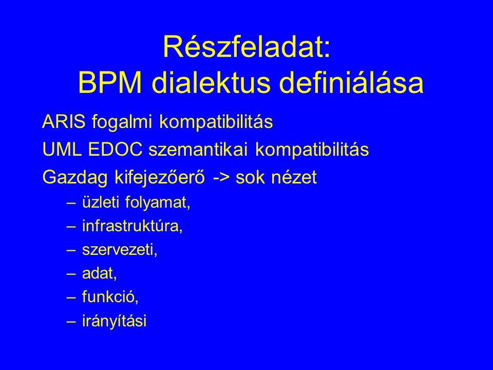 Részfeladat: BPM dialektus definiálása ARIS fogalmi kompatibilitás UML EDOC szemantikai kompatibilitás Gazdag kifejezőerő -> sok nézet –üzleti folyamat, –infrastruktúra, –szervezeti, –adat, –funkció, –irányítási