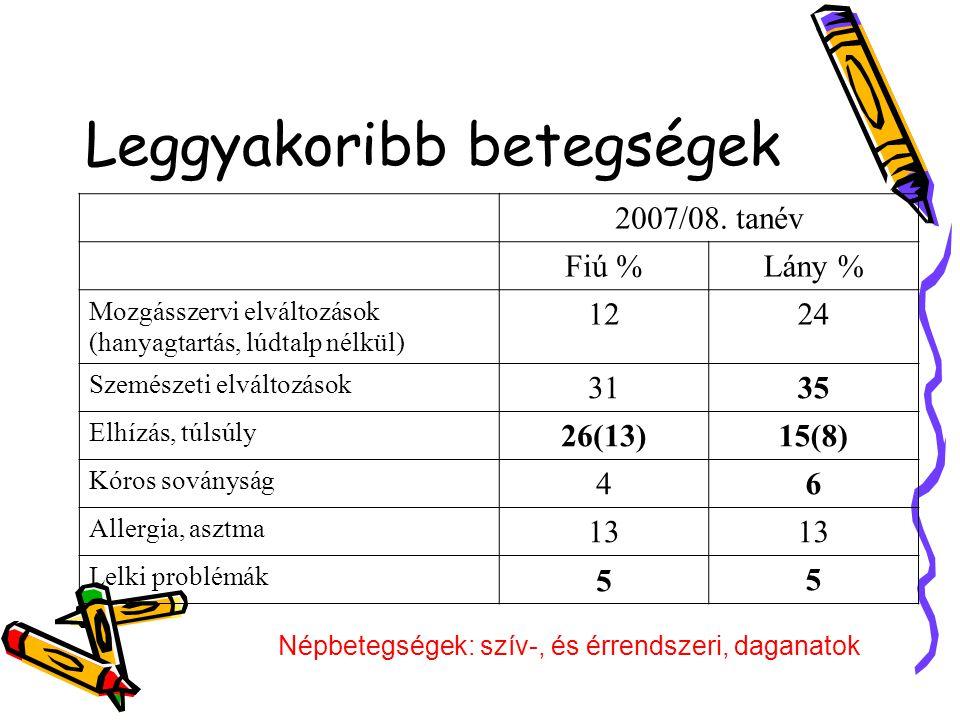 Leggyakoribb betegségek 2007/08.