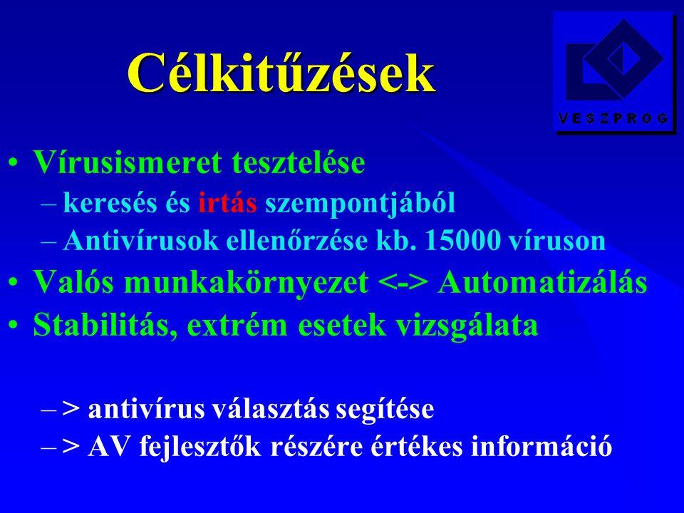 Célkitűzések Vírusismeret tesztelése –keresés és irtás szempontjából –Antivírusok ellenőrzése kb.