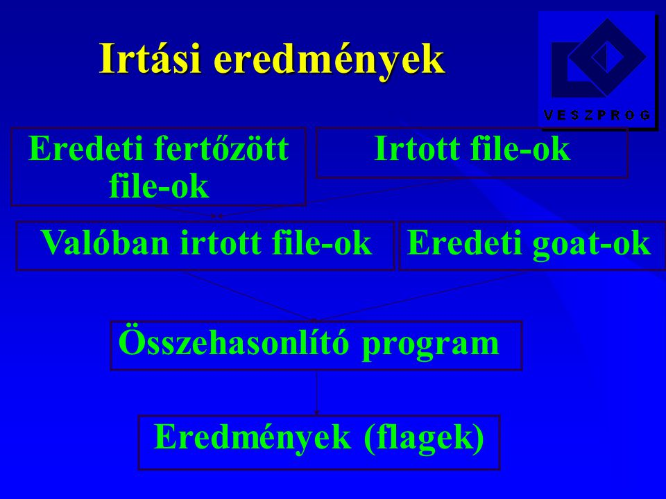 Irtási eredmények Eredeti goat-ok Valóban irtott file-ok Összehasonlító program Eredmények (flagek) Eredeti fertőzött file-ok Irtott file-ok