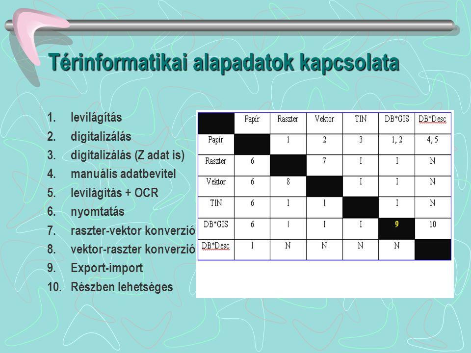 Térinformatikai alapadatok kapcsolata 1.levilágítás 2.digitalizálás 3.digitalizálás (Z adat is) 4.manuális adatbevitel 5.levilágítás + OCR 6.nyomtatás 7.raszter-vektor konverzió 8.vektor-raszter konverzió 9.Export-import 10.Részben lehetséges