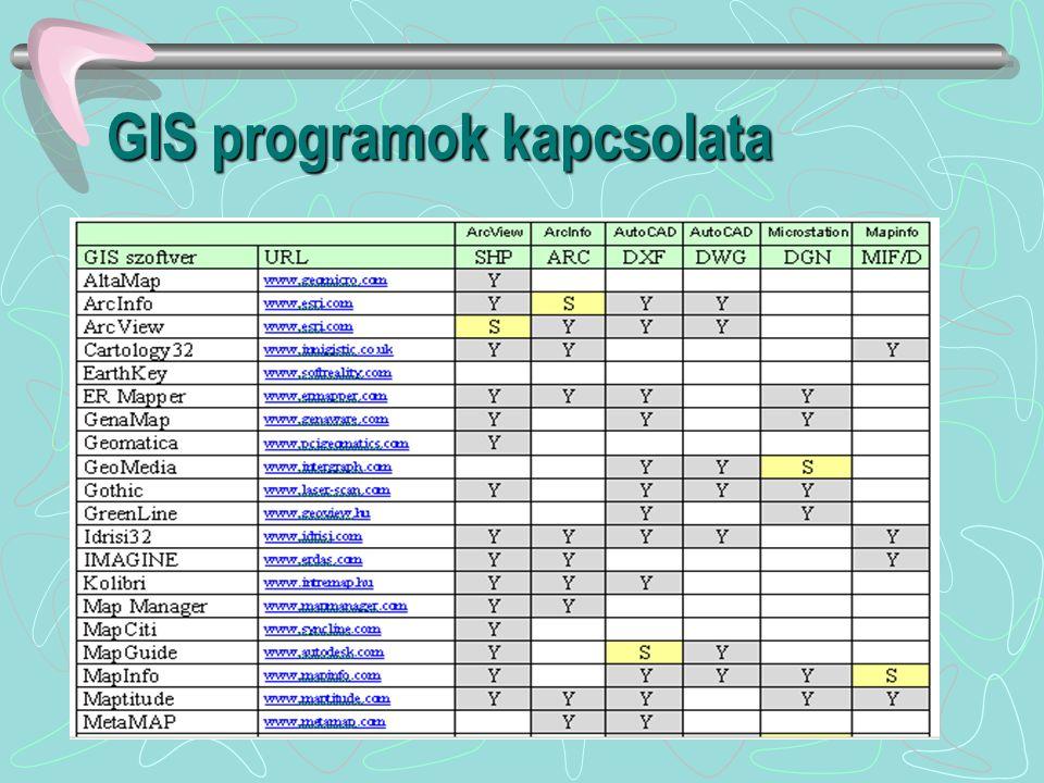 GIS programok kapcsolata saját adatformátum import formátum export formátum raszter-vektor konverzió vektor-raszter konverzió import formátum