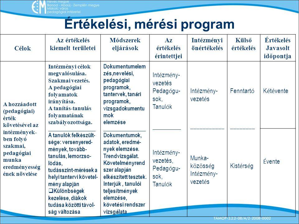 Értékelési, mérési program Célok Az értékelés kiemelt területei Módszerek eljárások Az értékelés érintettjei Intézményi önértékelés Külső értékelés Értékelés Javasolt időpontja A hozzáadott (pedagógiai) érték követésével az intézmények- ben folyó szakmai, pedagógiai munka eredményesség ének növelése Intézményi célok megvalósulása.