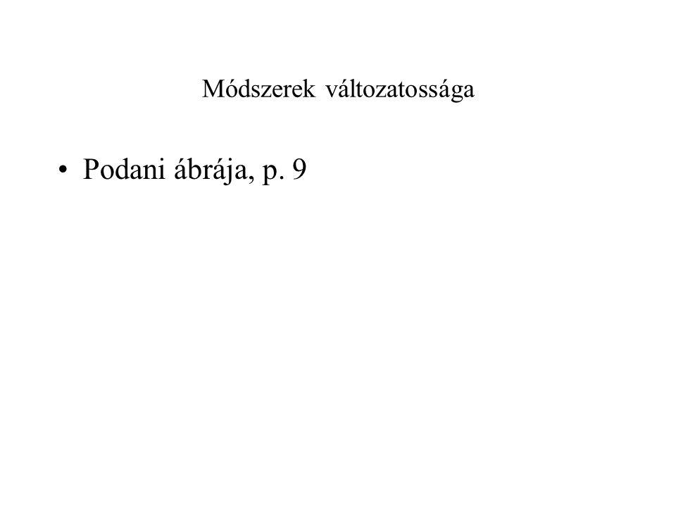 Módszerek változatossága Podani ábrája, p. 9
