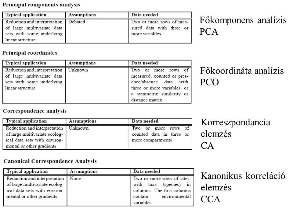 Főkomponens analízis PCA Főkoordináta analízis PCO Korreszpondancia elemzés CA Kanonikus korreláció elemzés CCA