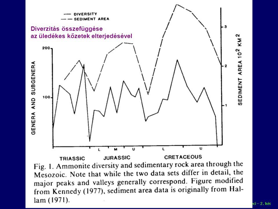 Paleobiológia speci – 2. hét Diverzitás összefüggése az üledékes kőzetek elterjedésével