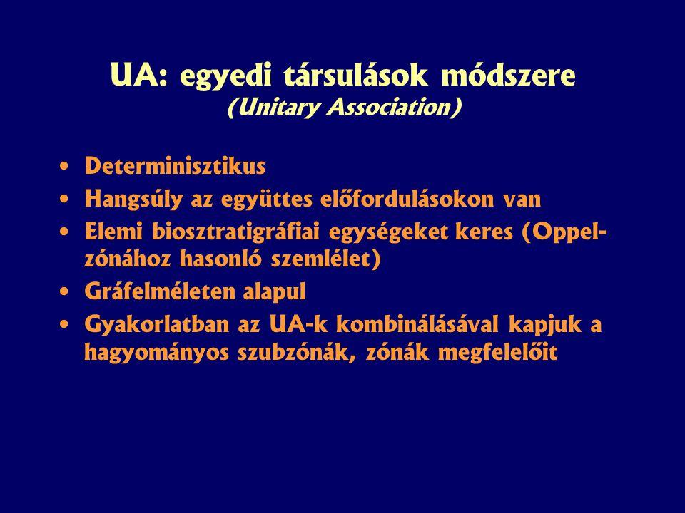 UA: egyedi társulások módszere (Unitary Association) Determinisztikus Hangsúly az együttes előfordulásokon van Elemi biosztratigráfiai egységeket keres (Oppel- zónához hasonló szemlélet) Gráfelméleten alapul Gyakorlatban az UA-k kombinálásával kapjuk a hagyományos szubzónák, zónák megfelelőit