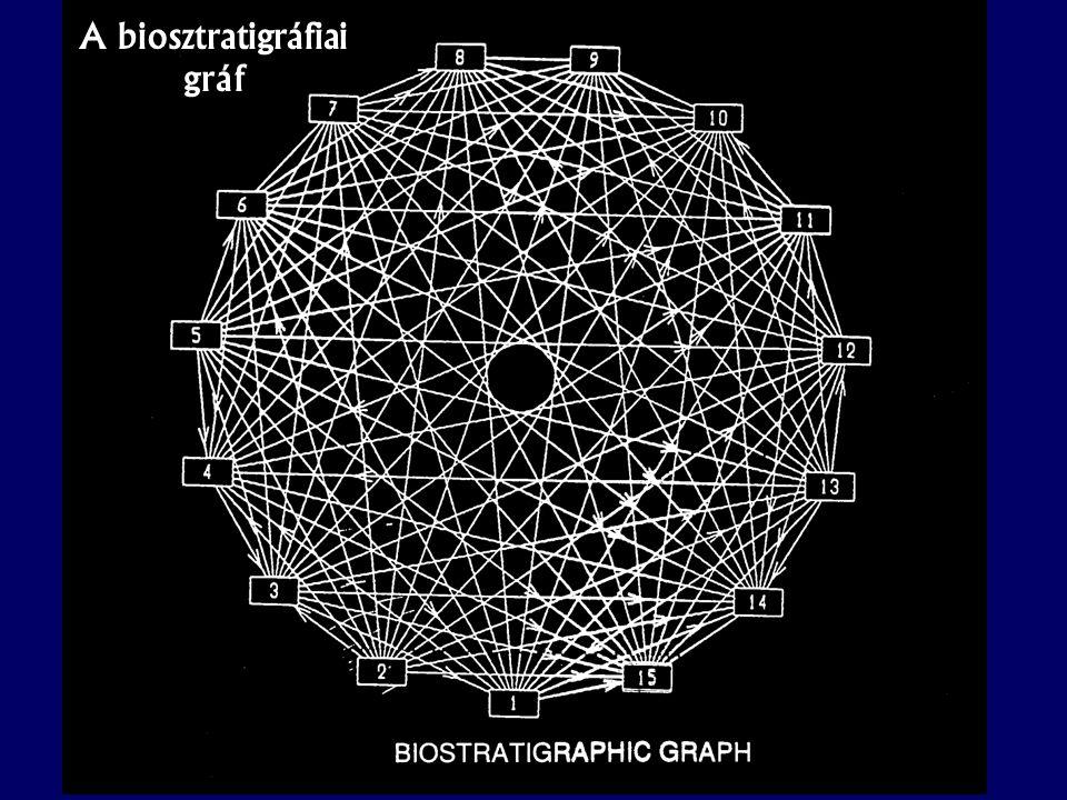 A biosztratigráfiai gráf