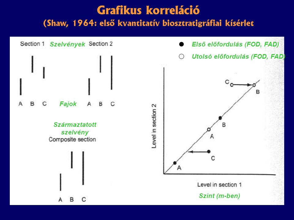 Grafikus korreláció (Shaw, 1964: első kvantitatív biosztratigráfiai kísérlet Szelvények Fajok Származtatott szelvény Első előfordulás (FOD, FAD) Utolsó előfordulás (FOD, FAD) Szint (m-ben)