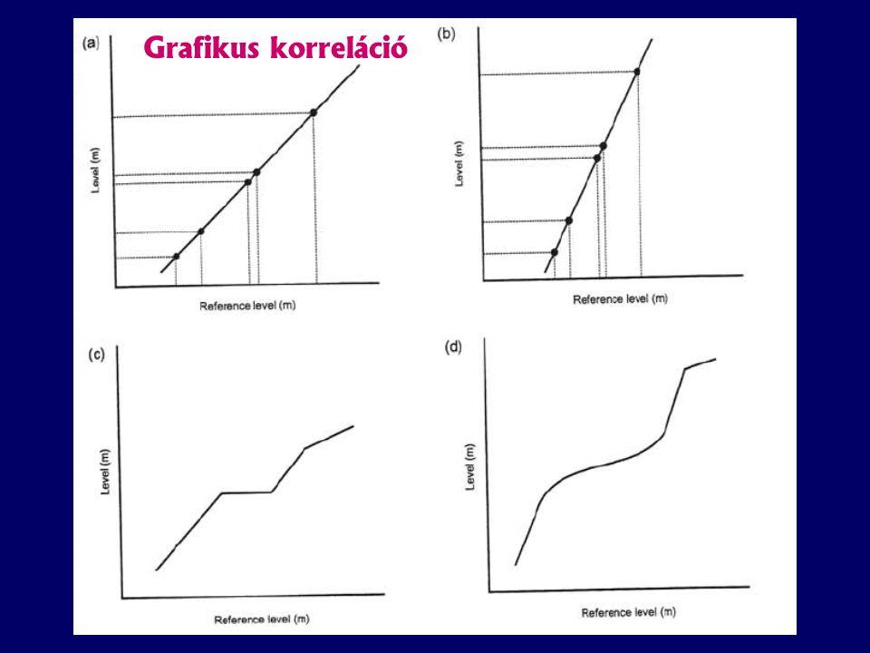 Grafikus korreláció