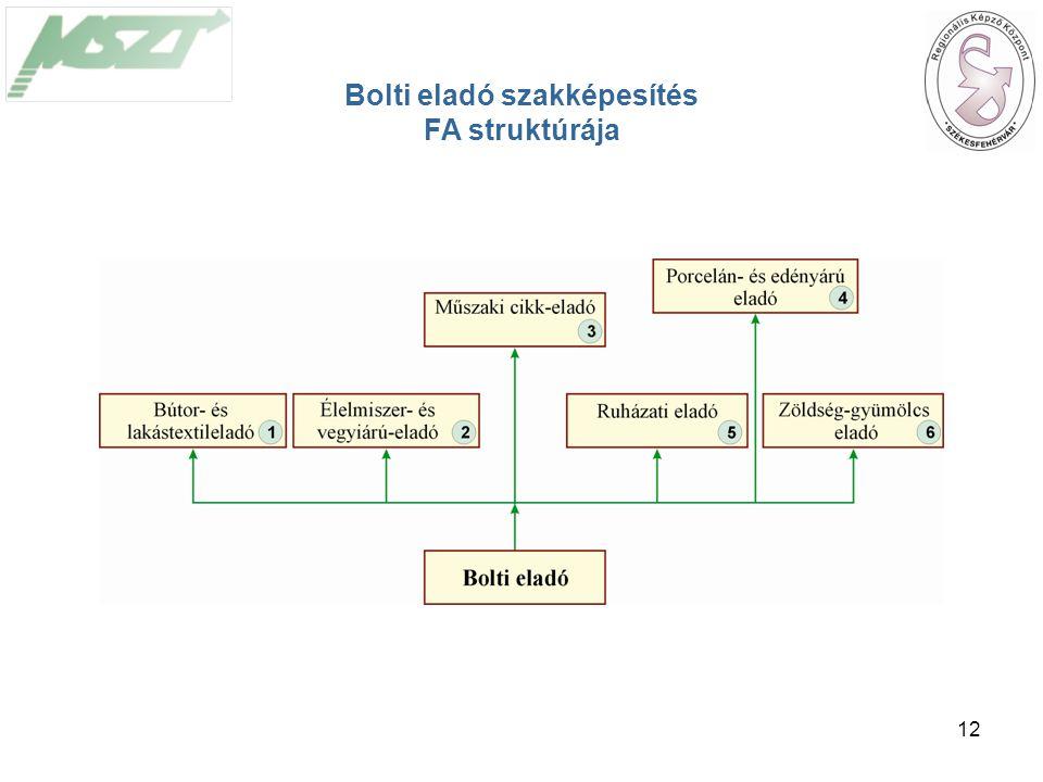 12 Bolti eladó szakképesítés FA struktúrája