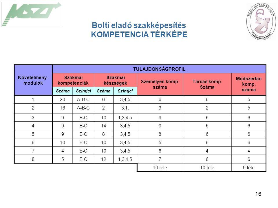 16 Követelmény- modulok TULAJDONSÁGPROFIL Szakmai kompetenciák Szakmai készségek Személyes komp.