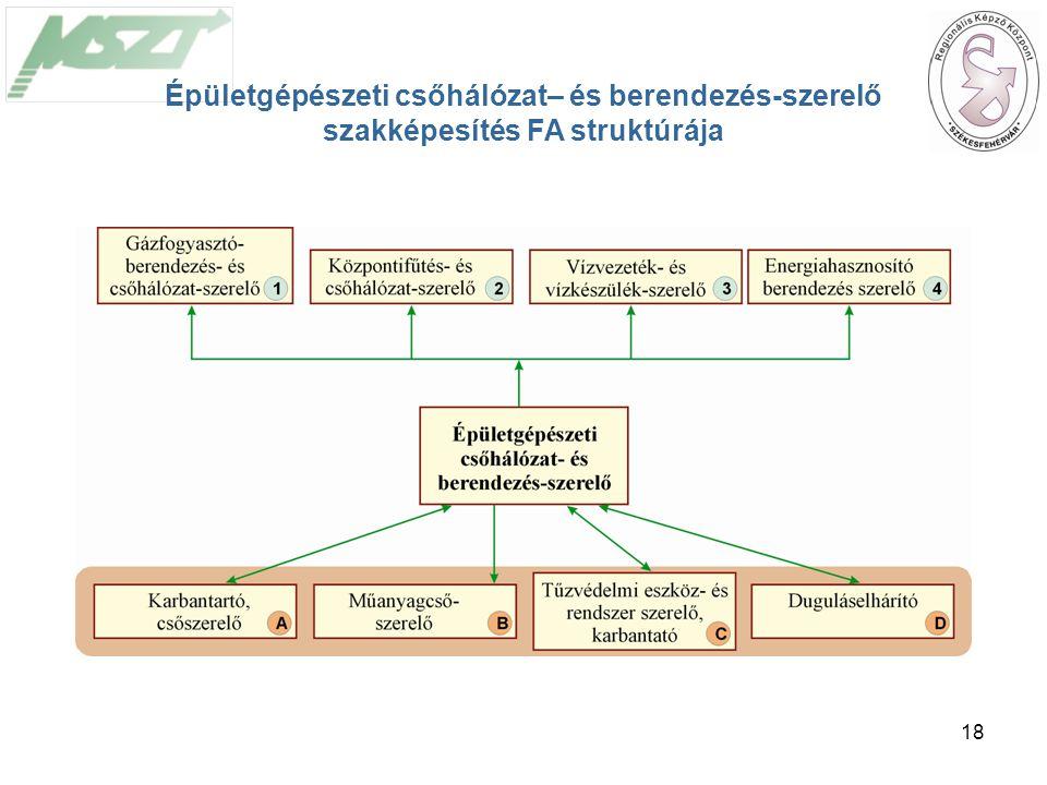 18 Épületgépészeti csőhálózat– és berendezés-szerelő szakképesítés FA struktúrája