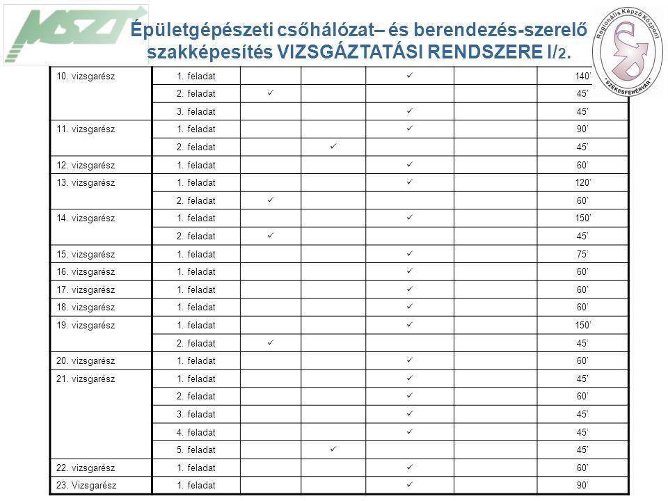 21 10. vizsgarész1. feladat 140' 2. feladat 45' 3.