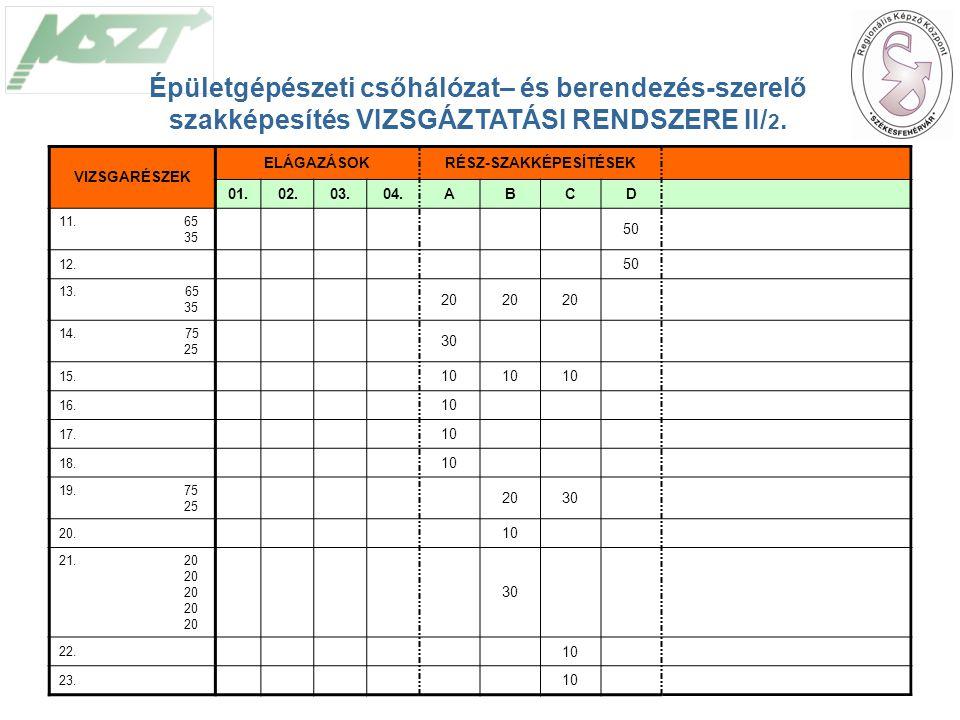 23 Épületgépészeti csőhálózat– és berendezés-szerelő szakképesítés VIZSGÁZTATÁSI RENDSZERE II/ 2.