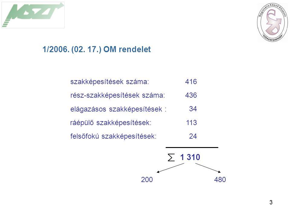 3 szakképesítések száma: rész-szakképesítések száma: elágazásos szakképesítések : ráépülő szakképesítések: felsőfokú szakképesítések: 1 310 200480 416 436 34 113 24 1/2006.
