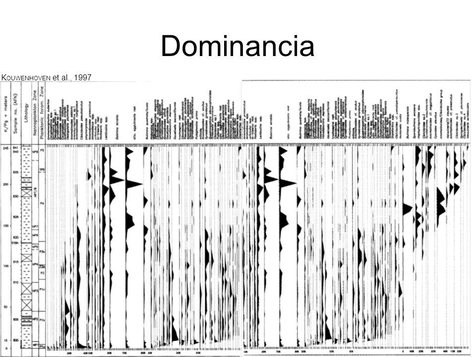 Dominancia K OUWENHOVEN et al., 1997