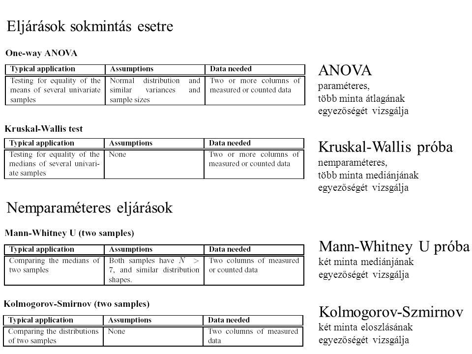 Nemparaméteres eljárások Mann-Whitney U próba két minta mediánjának egyezőségét vizsgálja Eljárások sokmintás esetre ANOVA paraméteres, több minta átlagának egyezőségét vizsgálja Kruskal-Wallis próba nemparaméteres, több minta mediánjának egyezőségét vizsgálja Kolmogorov-Szmirnov két minta eloszlásának egyezőségét vizsgálja
