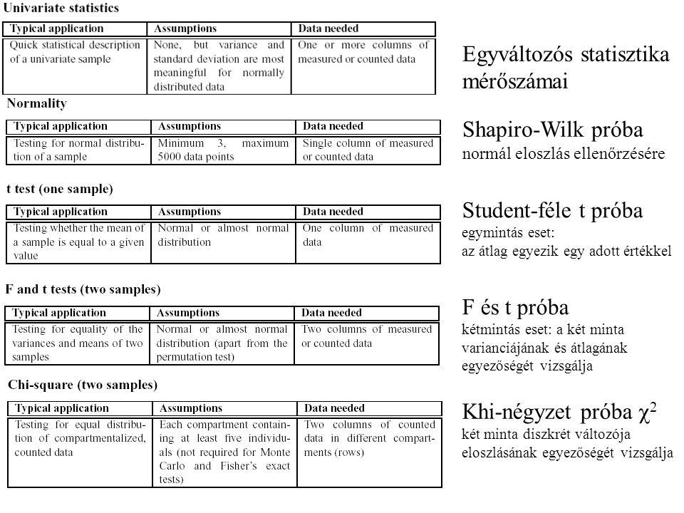 Shapiro-Wilk próba normál eloszlás ellenőrzésére Student-féle t próba egymintás eset: az átlag egyezik egy adott értékkel Egyváltozós statisztika mérőszámai F és t próba kétmintás eset: a két minta varianciájának és átlagának egyezőségét vizsgálja Khi-négyzet próba  2 két minta diszkrét változója eloszlásának egyezőségét vizsgálja