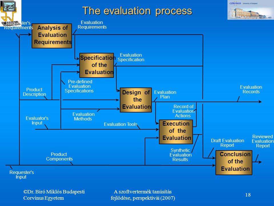 ©Dr. Biró Miklós Budapesti Corvinus Egyetem A szoftvertermék tanúsítás fejlődése, perspektívái (2007) 18 The evaluation process Analysis of Evaluation