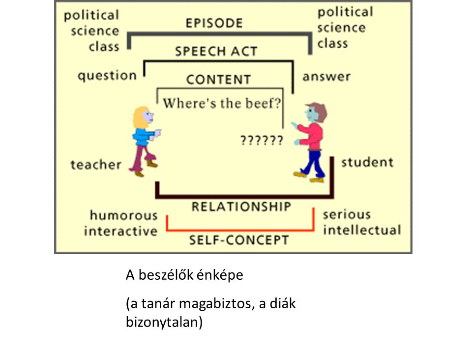 A beszélők énképe (a tanár magabiztos, a diák bizonytalan)