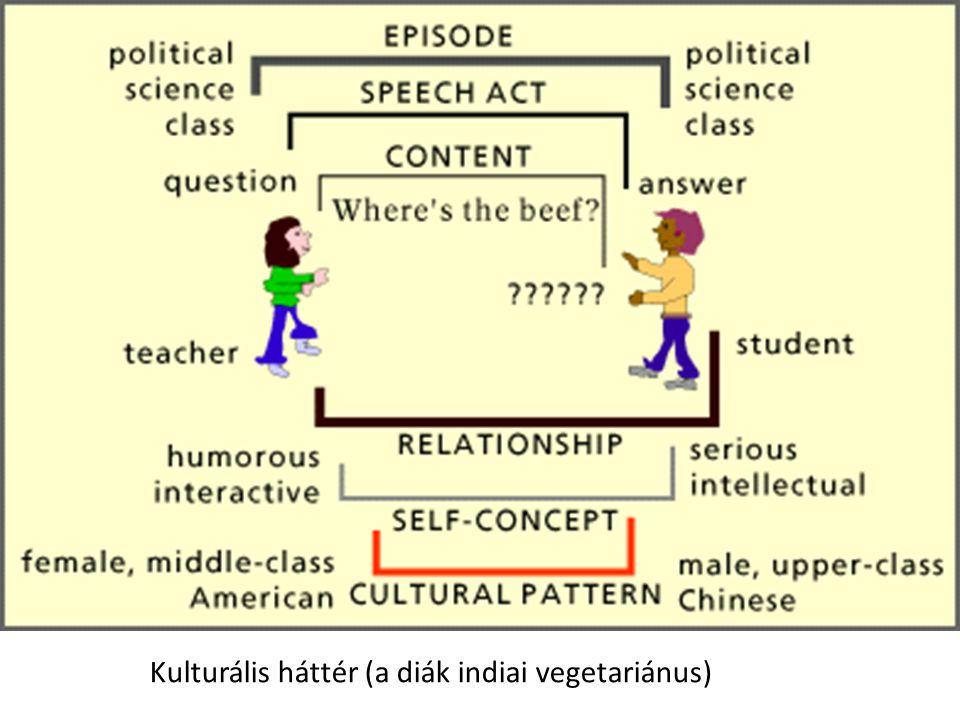 Kulturális háttér (a diák indiai vegetariánus)