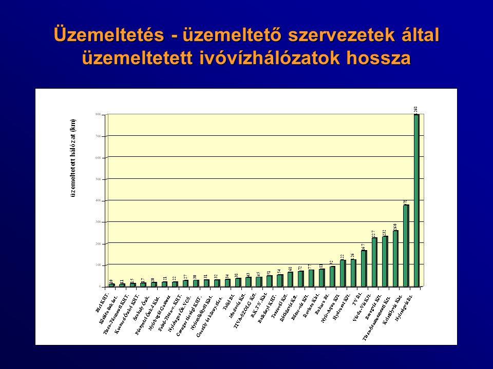 Üzemeltetés - üzemeltető szervezetek által üzemeltetett ivóvízhálózatok hossza