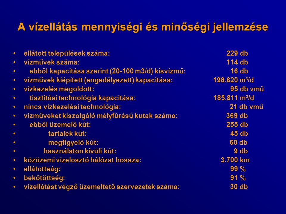 A vízellátás mennyiségi és minőségi jellemzése ellátott települések száma: 229 db vízművek száma: 114 db ebből kapacitása szerint (20-100 m3/d) kisvíz