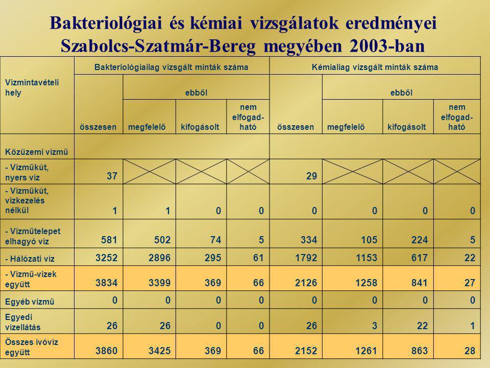 Bakteriológiai és kémiai vizsgálatok eredményei Szabolcs-Szatmár-Bereg megyében 2003-ban Bakteriológiailag vizsgált minták számaKémialiag vizsgált minták száma Vízmintavételi hely ebből összesenmegfelelőkifogásolt nem elfogad- hatóösszesenmegfelelőkifogásolt nem elfogad- ható Közüzemi vízmű - Vízműkút, nyers víz 37 29 - Vízműkút, vízkezelés nélkül 11000000 - Vízműtelepet elhagyó víz 5815027453341052245 - Hálózati víz 32522896295611792115361722 - Vízmű-vizek együtt 38343399369662126125884127 Egyéb vízmű 00000000 Egyedi vízellátás 26 00 3221 Összes ivóvíz együtt 38603425369662152126186328