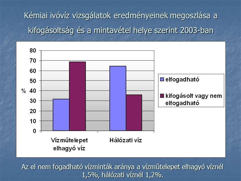 Kémiai ivóvíz vizsgálatok eredményeinek megoszlása a kifogásoltság és a mintavétel helye szerint 2003-ban Az el nem fogadható vízminták aránya a vízműtelepet elhagyó víznél 1,5%, hálózati víznél 1,2%.