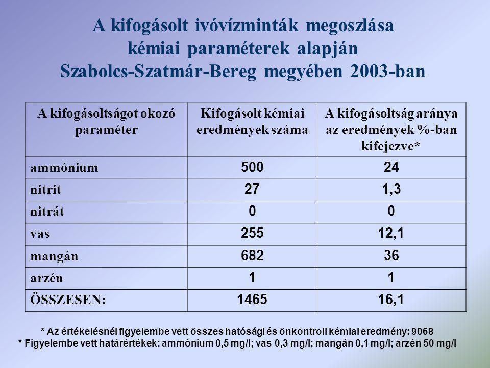 A kifogásolt ivóvízminták megoszlása kémiai paraméterek alapján Szabolcs-Szatmár-Bereg megyében 2003-ban A kifogásoltságot okozó paraméter Kifogásolt kémiai eredmények száma A kifogásoltság aránya az eredmények %-ban kifejezve* ammónium 50024 nitrit 271,3 nitrát 00 vas 25512,1 mangán 68236 arzén 11 ÖSSZESEN: 146516,1 * Az értékelésnél figyelembe vett összes hatósági és önkontroll kémiai eredmény: 9068 * Figyelembe vett határértékek: ammónium 0,5 mg/l; vas 0,3 mg/l; mangán 0,1 mg/l; arzén 50 mg/l